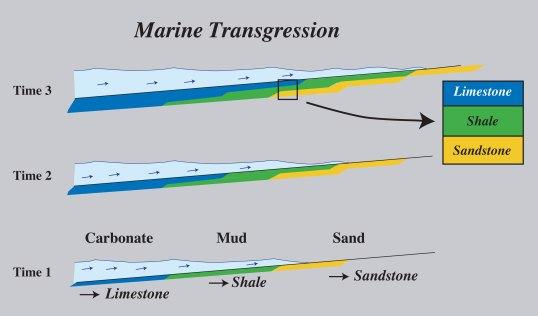 Marine transgression