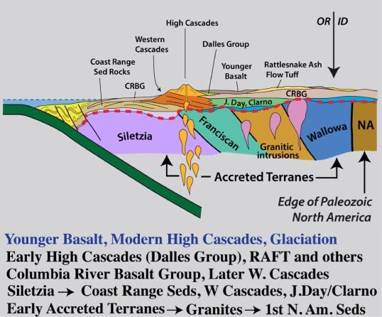 Schematic geologic cross-section across Oregon, from the Cascadia Subduction zone into western Idaho.