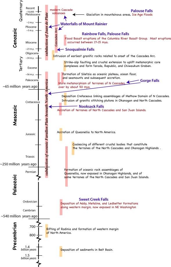 Wash timeline-wfalls