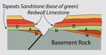 GCunconformities