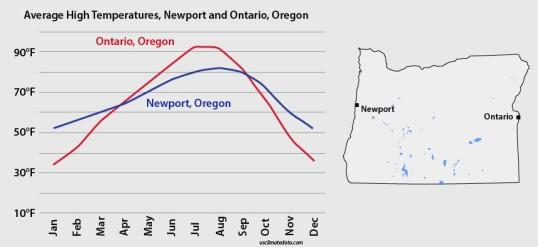 Avg high temps-N-O-Oregon