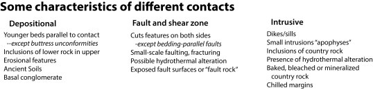 features of contacts